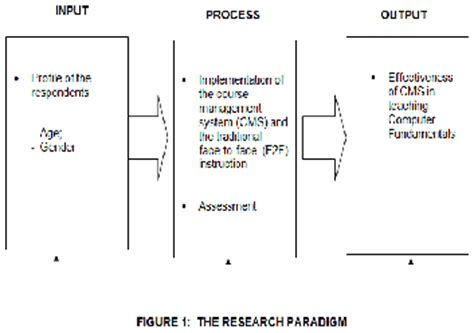 Queuing system thesis pdf